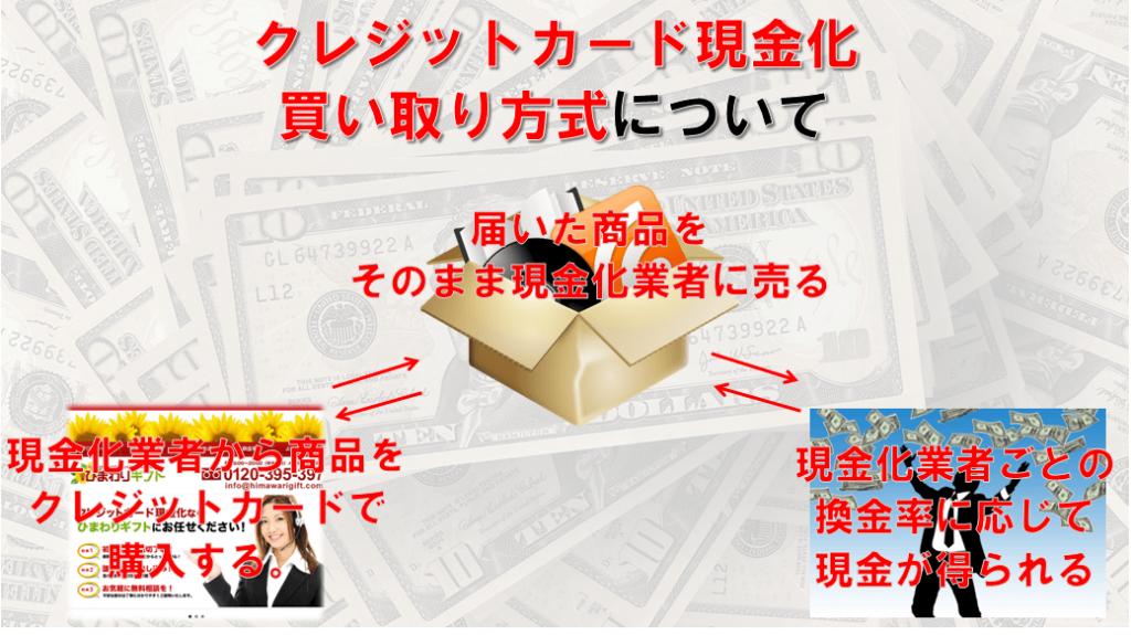 現金化の買取方式についての説明図