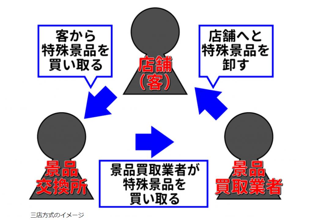 三店方式の説明図