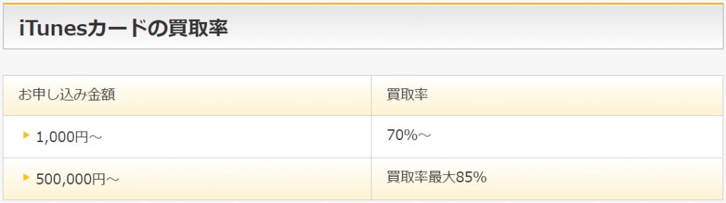 アマプライムiTunesカードの買取率表