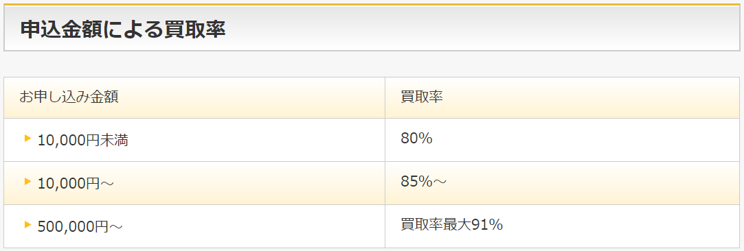 アマプライムamazonギフト券の買取率表