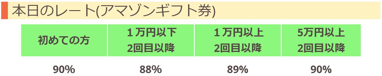 西日本eチケットのamazonギフト券買取率