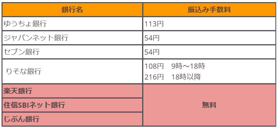 西日本eチケットの振込手数料一覧表