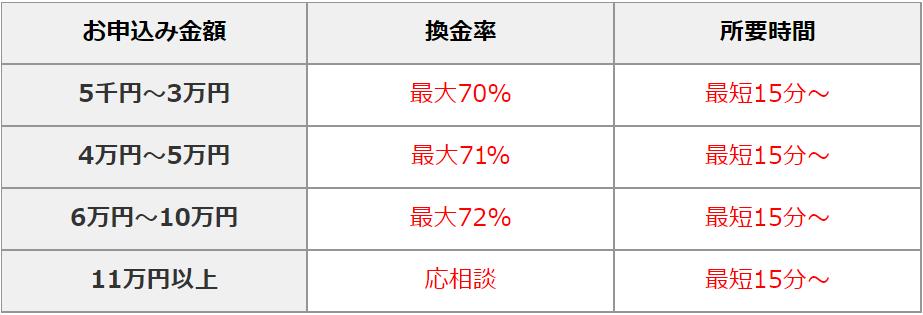 クイックチェンジ換金率表