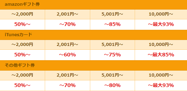 アマプライム買取率表(amazonギフト券・iTunesカード・その他のギフト券)