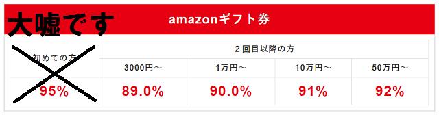 買取MAX95の騙しの買取率表