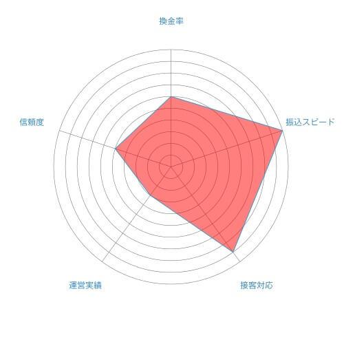 ジョイフル総合評価チャート