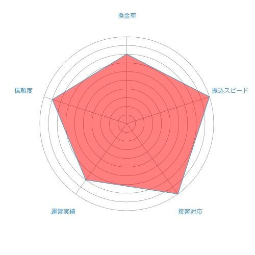 ネオギフト総合評価チャート