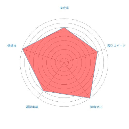 ビックギフトの総合評価チャート