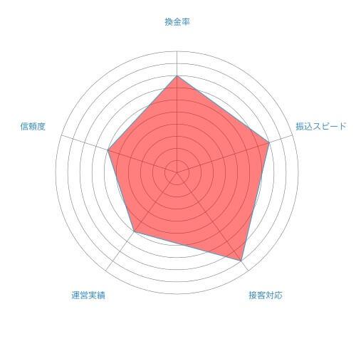 平成ギフト評価チャート