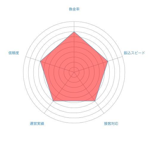 モバテンの総合評価チャート