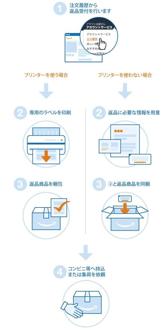 Amazonの返品方法と流れ
