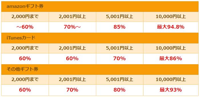アマプライムの買取率一覧表