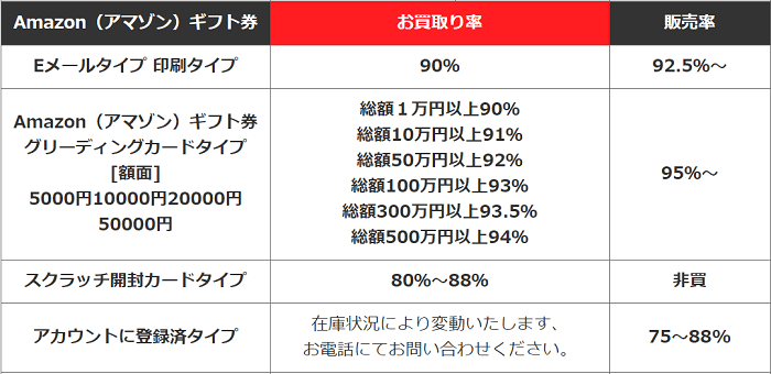 電子マネーショップの買取率表