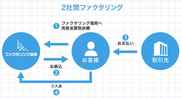 2社間ファクタリング福岡