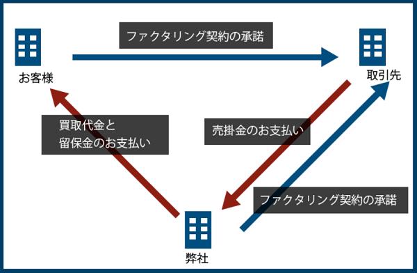 3社間ファクタリングの仕組み