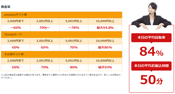 アマプライムの買取率表